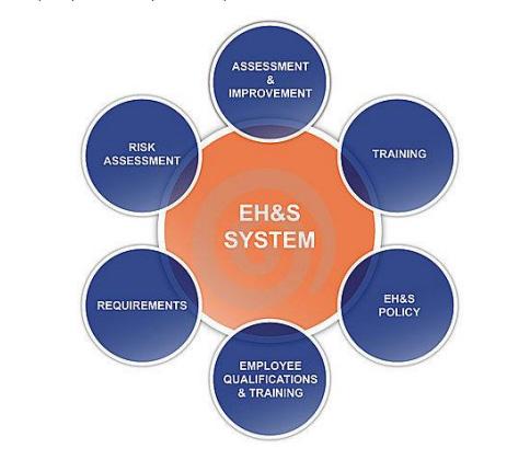 ehs-system
